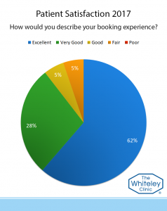 booking experience-2017