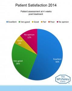 4 week assess 2014