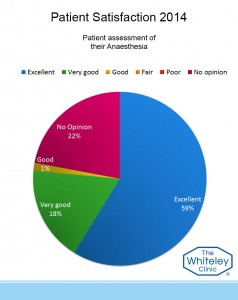 anaesthesia assess 2014