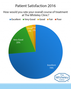 course of treatment-2016