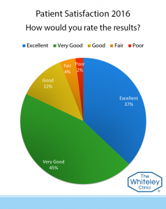 rate results-2016