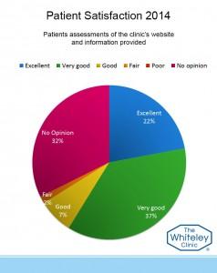 website assess 2014